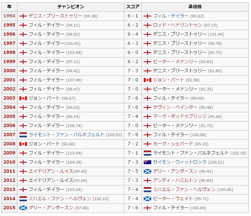 JAPAN-DARTS-MASTERS